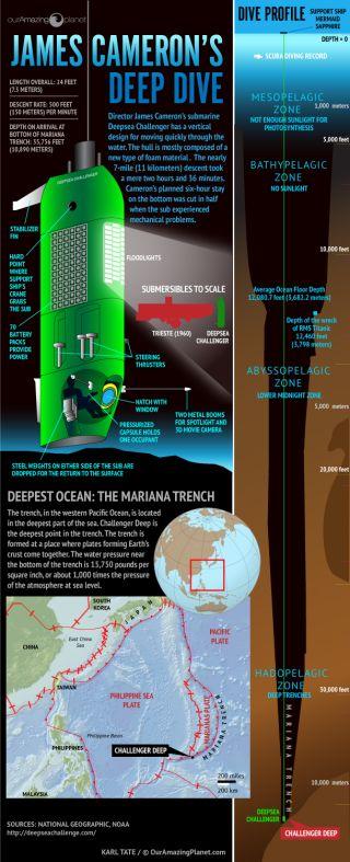 Deepsea Challenger Infographic
