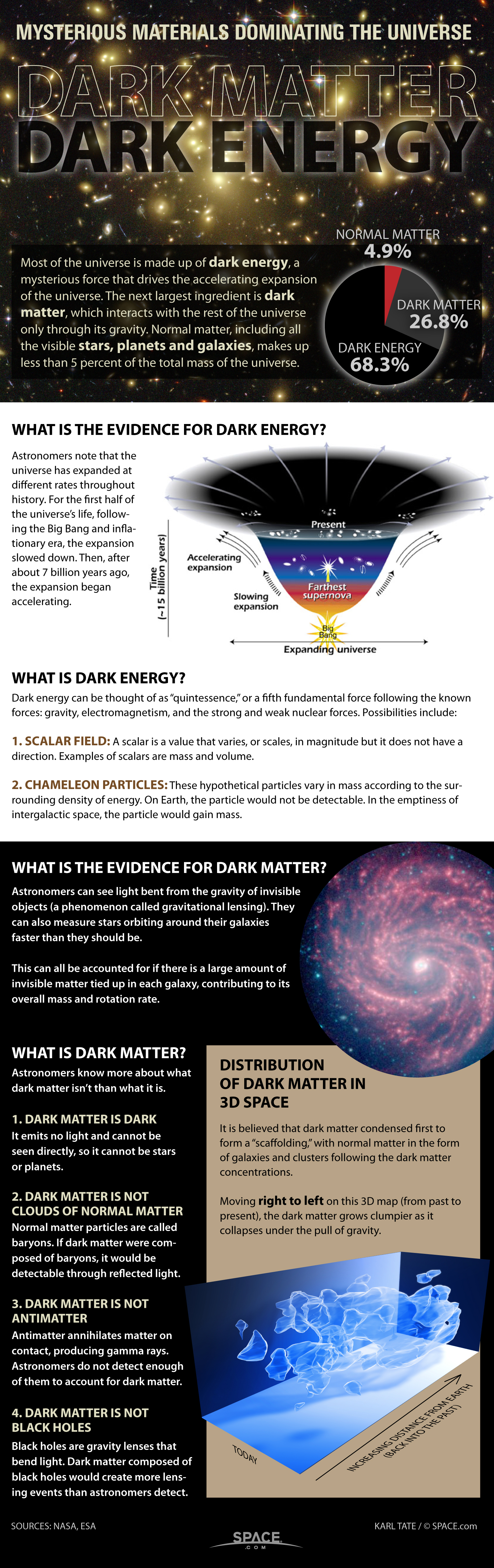 Dark Matter And Dark Energy The Mystery Explained Infographic Space