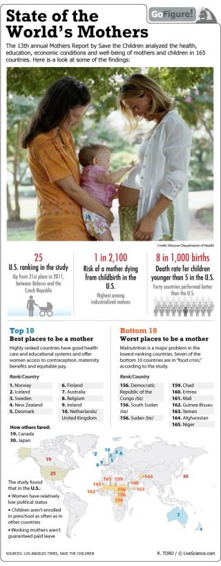 A study by Save the Children finds that Norway tops the list of best places to be a mother in 2012.