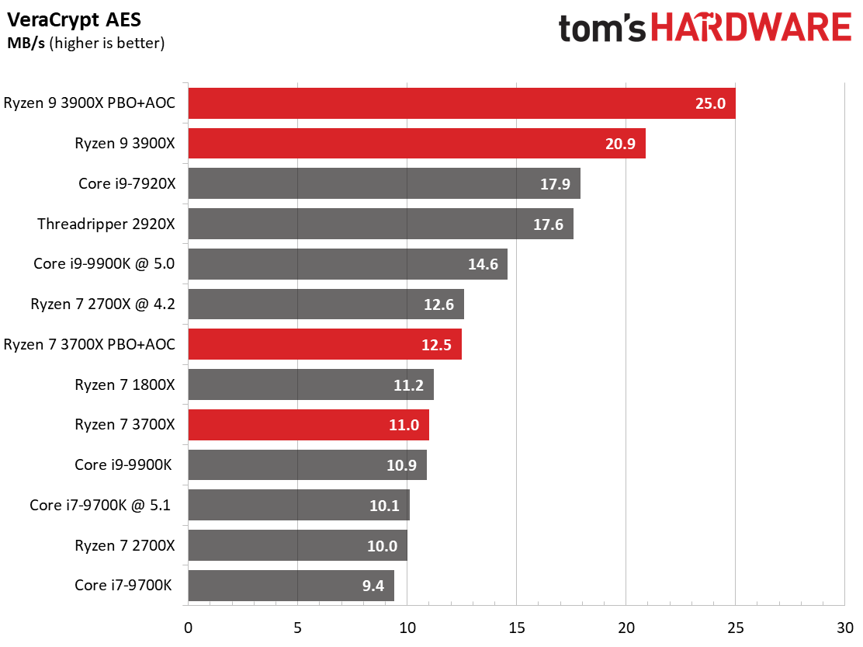 Amd Ryzen 9 3900x Vs Intel Core I9 9900k Which Cpu Is Better Tom S Hardware Tom S Hardware