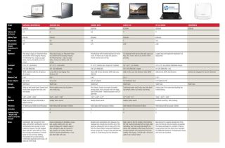 Product Guide: Comparing Chromebooks