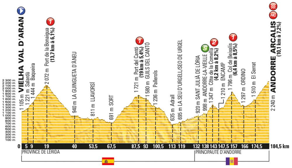 Tour de France 2016 stage 9 - Sunday July 10, Val d'Aran (Spain)- Vielha to Arcalis (Andorra), 184km (new)