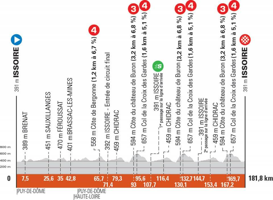 The profile of stage 1 of the Criterium du Daphine