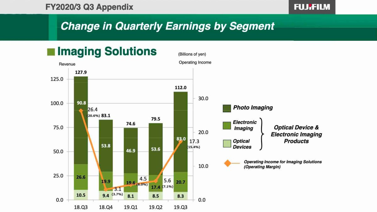 Fujifilm publishes financial report as camera market continues to decline