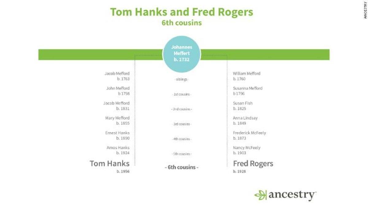 Tom Hanks and Fred Rogers family tree, sixth cousins