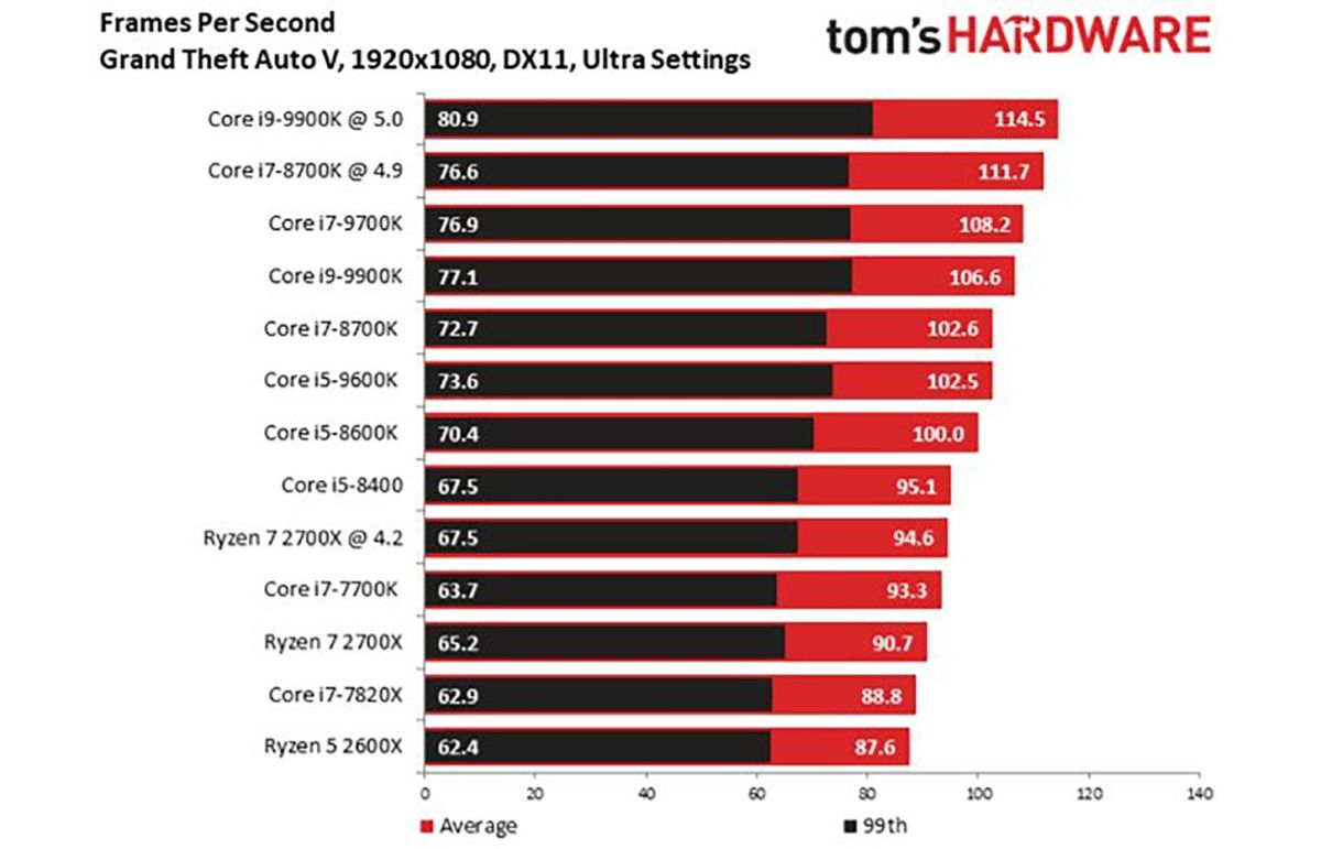 Intel Core i9-9900K Benchmarks: Fastest Gaming CPU Ever, But