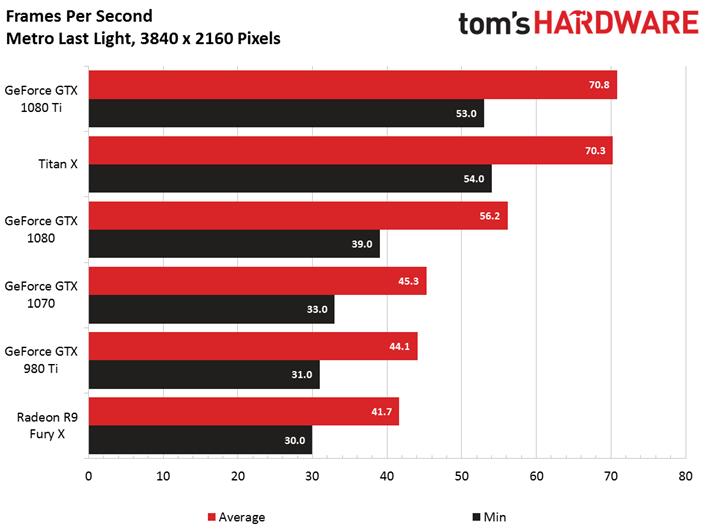 Nvidia GTX 1080 Ti Benchmarks: A 4K Gaming Beast | Tom's Guide