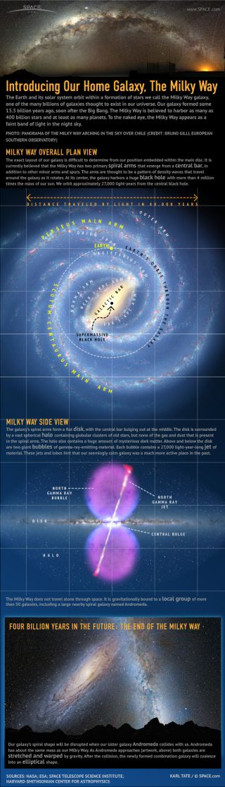 Our home in space is a vast galaxy containing 400 billion suns, at least that many planets, and a 4-billion-solar-mass black hole at the center.