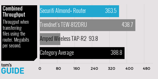 Securifi Almond + Router Review | Tom's Guide