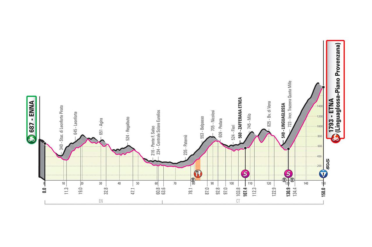 2020 Giro d'Italia stage 3