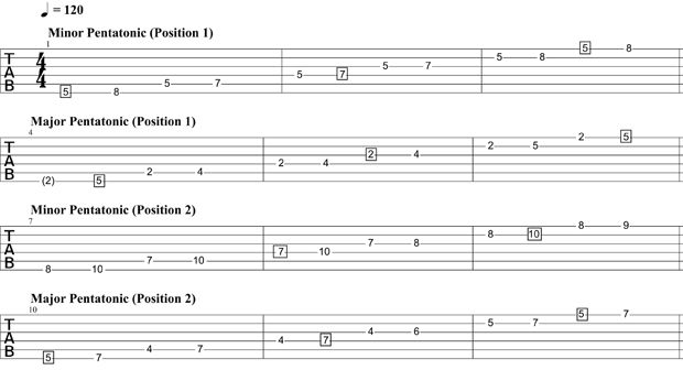 Essential Blues Basics: Soloing with the Combined Minor