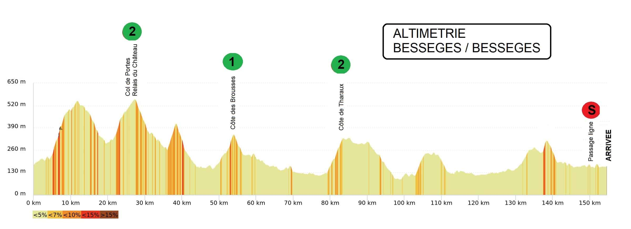 The profile of stage 3 of the Etoile de Besseges