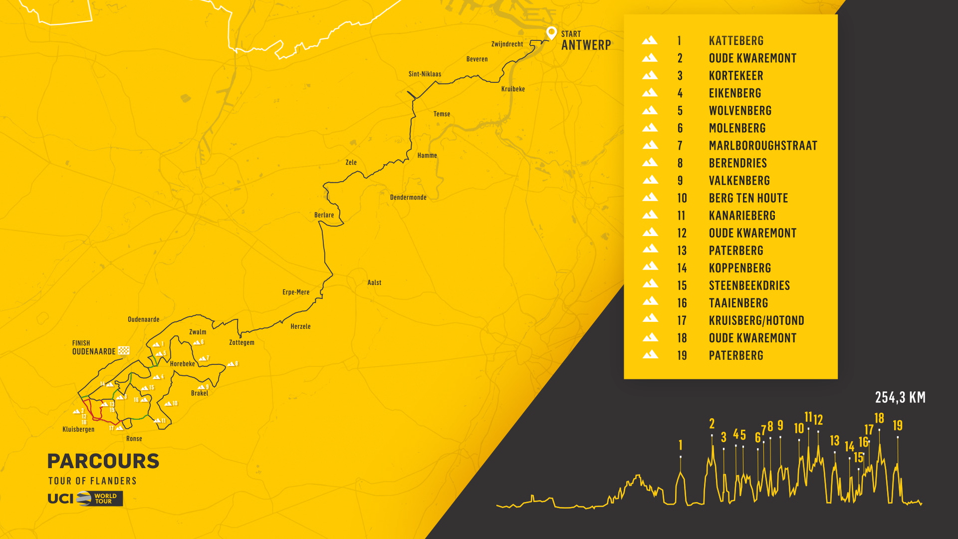Route of the 2021 Tour of Flanders