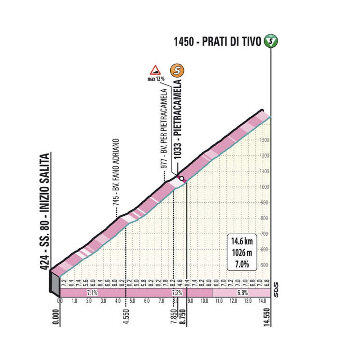 Tirreno 2021 stage 4 climb 2