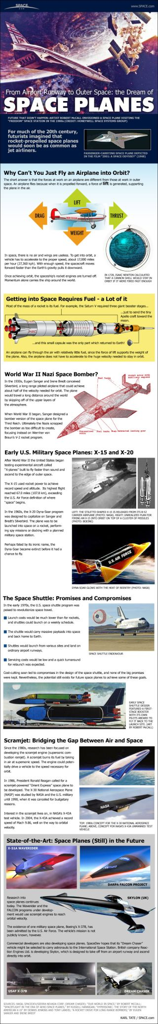 Space Planes infographic
