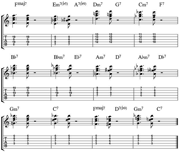 Jazz Guitar Corner: The Importance of the Bird Blues Chord