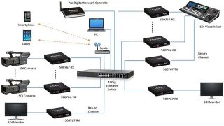 MuxLab's Broadcast Line Offers New ST-2110-Ready Solution for AV over IP Systems