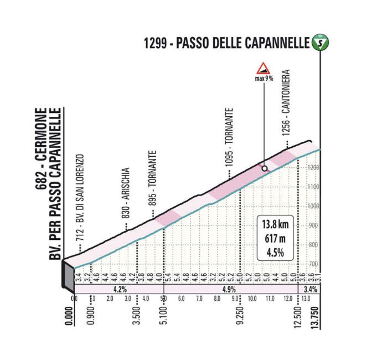 Tirreno 2021 stage 4 climb profile 1