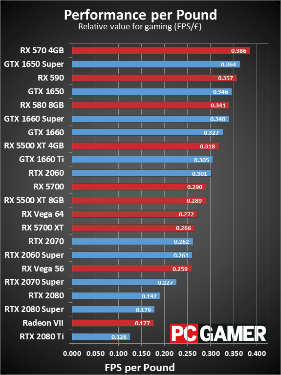 Graphics Card performance and pricing charts, January 2020