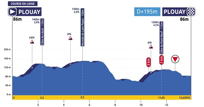 The profile of the elite women's road race