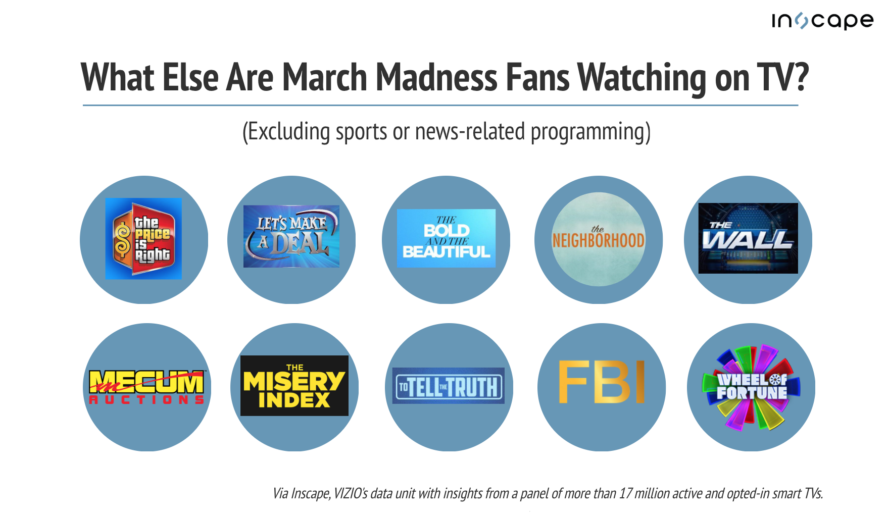 What else March Madness fans are watching