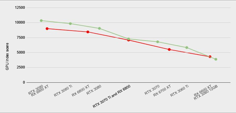 AMD vs Nvidia 3DMark Time Spy Extreme index scores