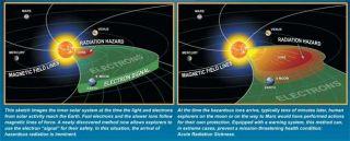 Scientist Devises Way to Forecast Solar Storms