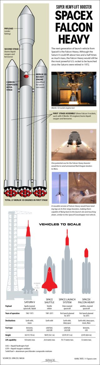 Diagram of the SpaceX Falcon Heavy.