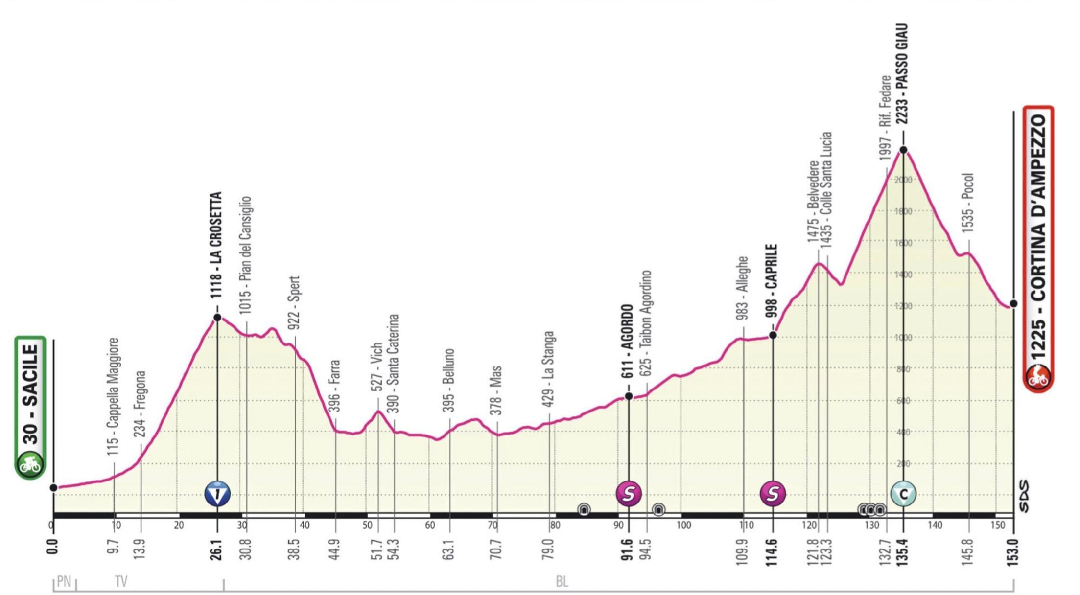 Giro d'Italia 2021 stage 16 Passo Giau