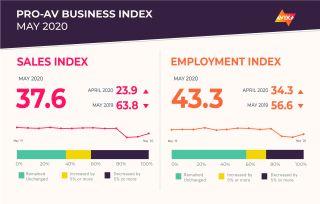 AVIXA's May Pro AV Business Index