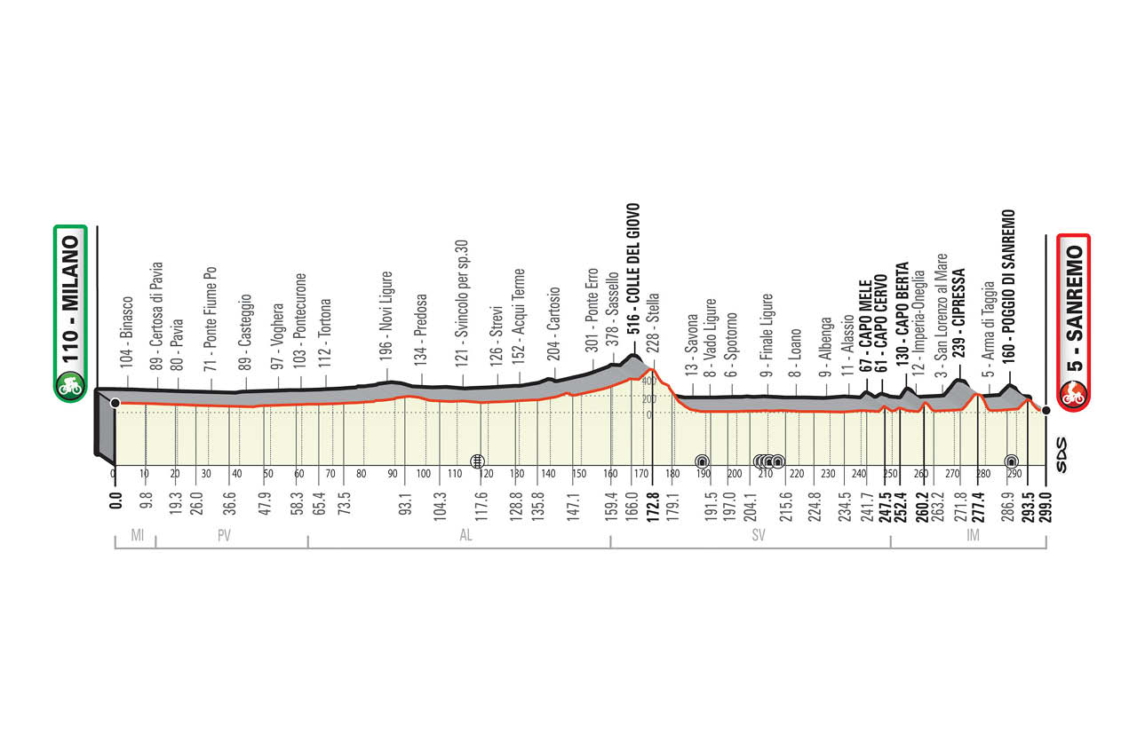 The profile of the 2021 Milan-San Remo