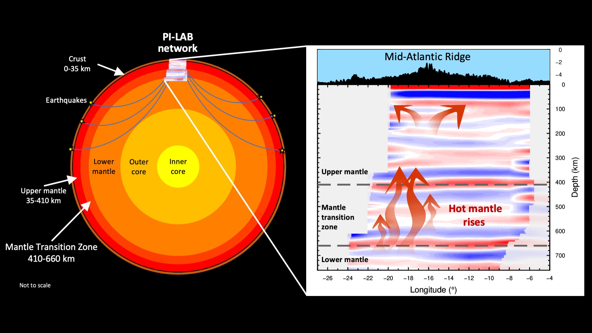 Seismic waves from earthquakes travel deep inside the Earth and are recorded on the seismometers. Analysis of that data allowed researchers to image the inside of our planet and find that the mantle transition zone was thinner than average. That suggests it's hotter than average likely prompting material to move from the lower mantle to the upper mantle and pushing on the tectonic plates above.