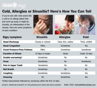 cold-allergy-sinusitis-symptoms-101101-02