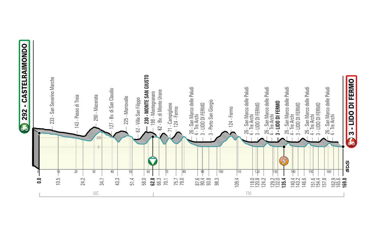Tirreno-Adriatico stage 6 profile