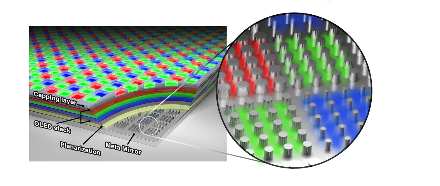 OLED metaphotonic layer