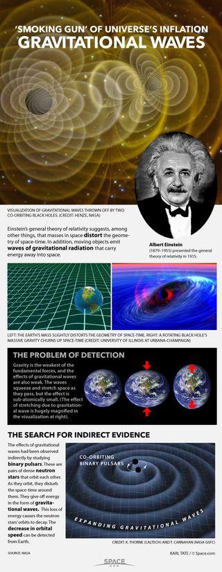 Gravitational waves explained.