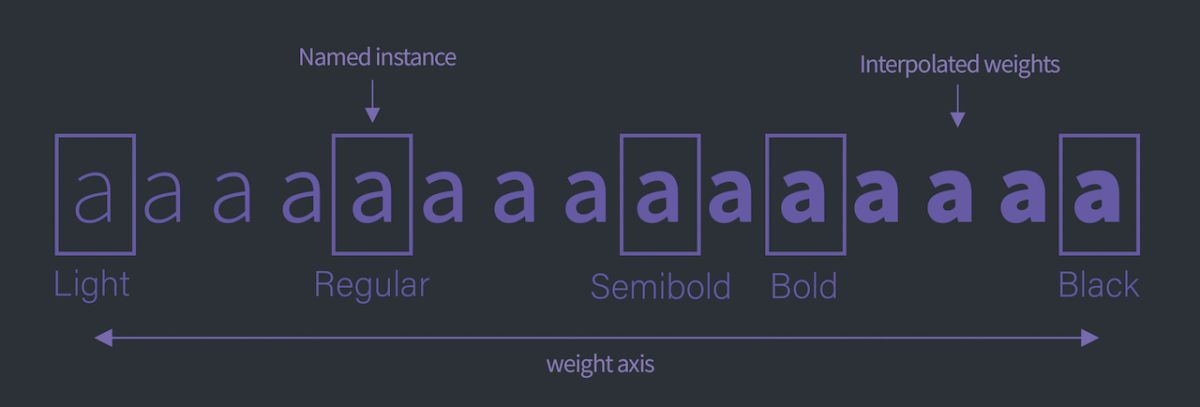 4 steps to using variable fonts | Creative Bloq