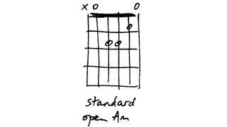 Guitar chord vocab: A minor variations