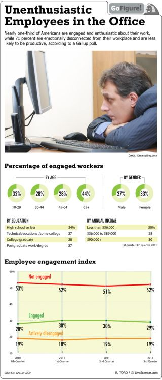 According to a recent poll a majority of employees are emotionally disengaged from their work.
