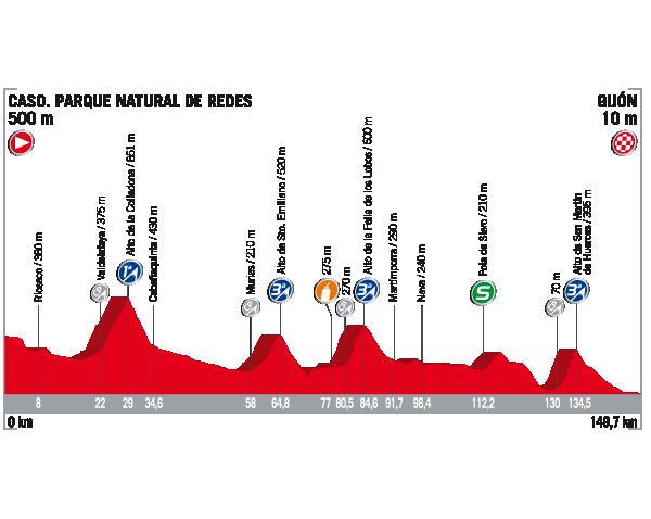 Vuelta a Espana 2017 stage 19 profile