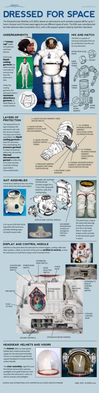 Many layers and systems combine to keep astronauts alive in the vacuum of space.
