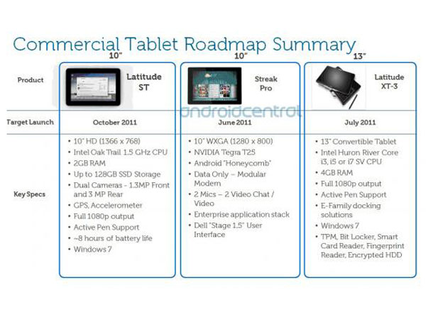 Dell 10-inch tablet specs and name leaked | T3