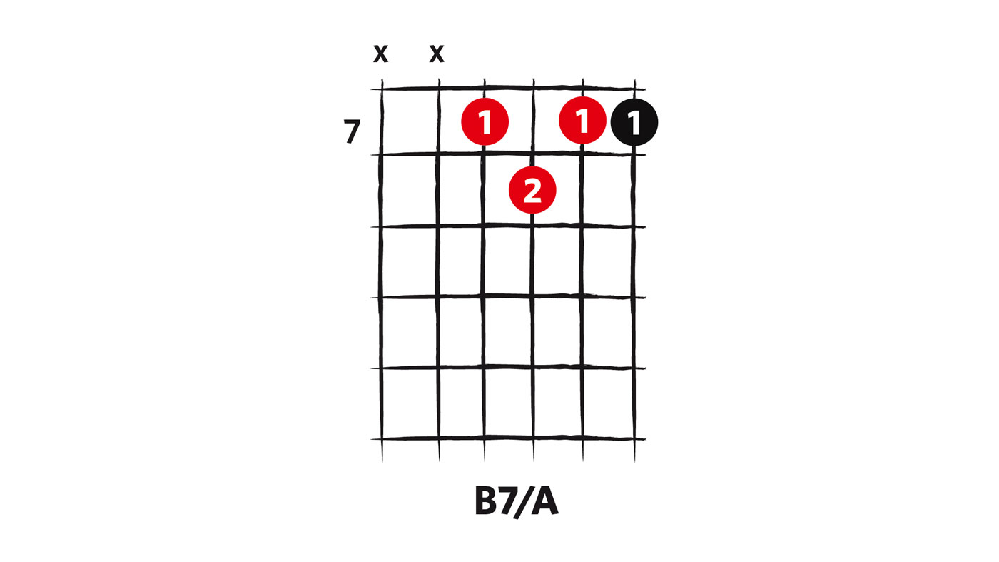 Nice B7 Guitar Chord Variations Frieze Beginner Guitar Piano