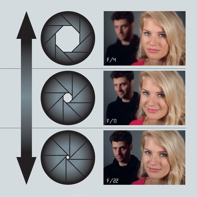 What is the best aperture and focal length for portraits? | TechRadar