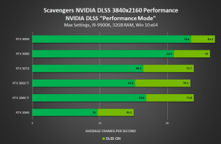 DLSS Benchmark For Scavengers