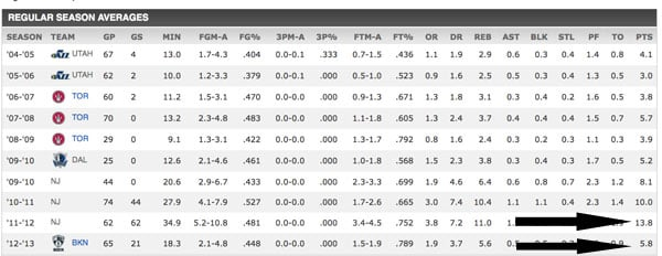 Kris Humphries Scoring Averages