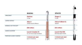 Here's How Much NASA Is Paying Per Seat on SpaceX's Crew Dragon & Boeing's Starliner