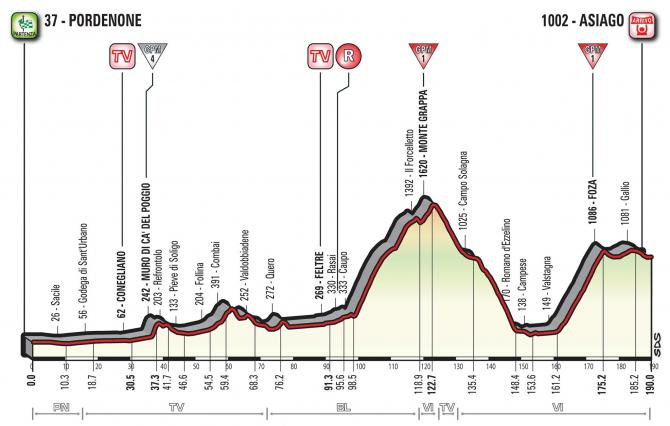 Profile of stage 20 of the Giro d'Italia 2017