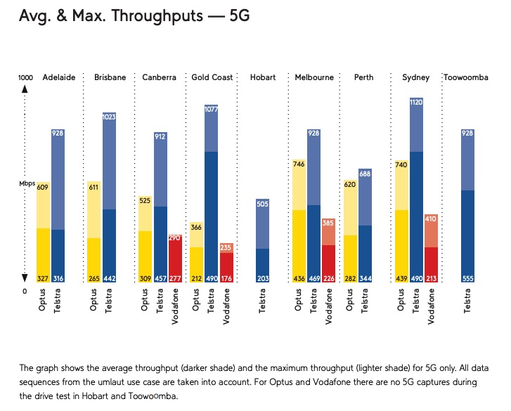 Graph showing 5G throughput in Australia