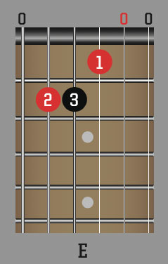 10 easy guitar songs for beginners - and the chords you need to play them | Guitarworld
